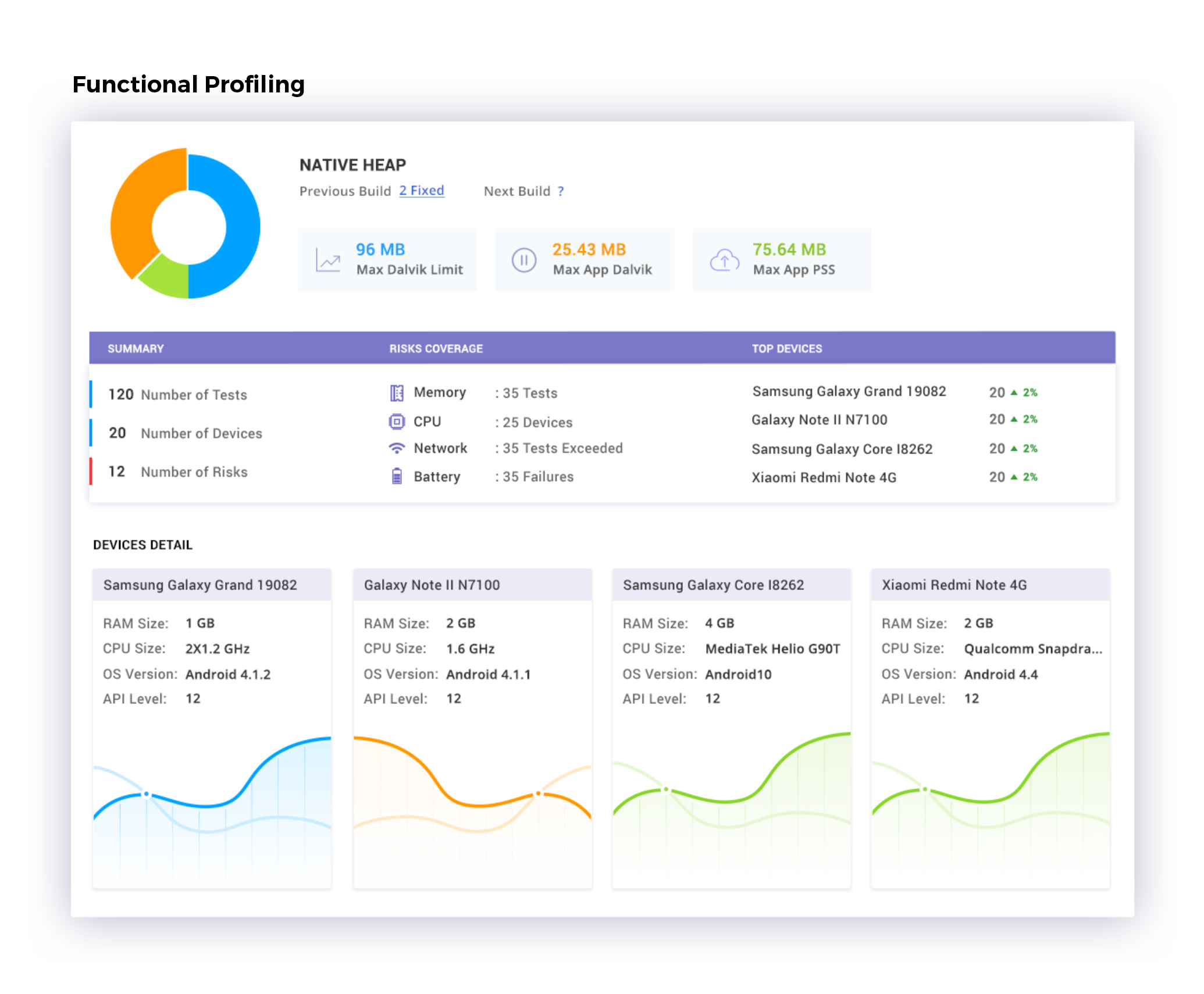 Functional Profiling Dashboard- Appachhi